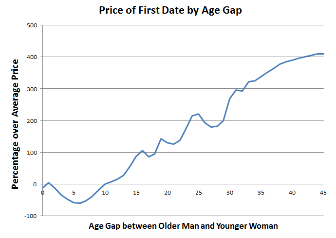 appropriate age differences for dating